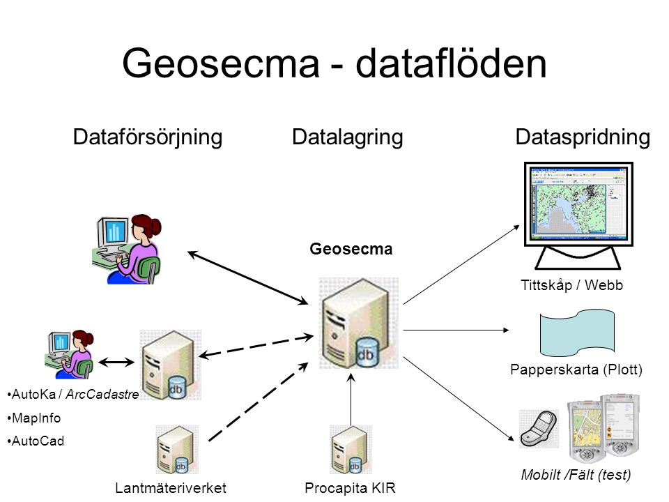 Geosecma - dataflöden Mobilt /Fält (test) Dataförsörjning Tittskåp / Webb DatalagringDataspridning Papperskarta (Plott) •AutoKa / ArcCadastre •MapInfo