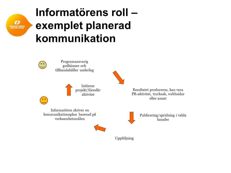 Informatörens roll – exemplet planerad kommunikation Programansvarig godkänner och tillhandahåller underlag Informatören skriver en kommunikationsplan