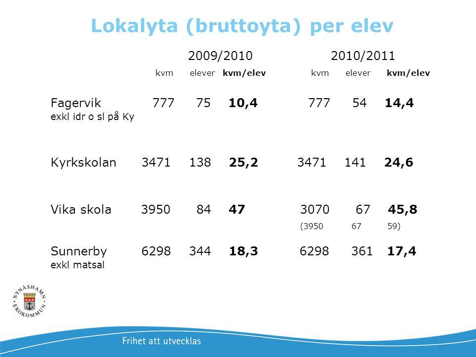 Lokalyta (bruttoyta) per elev 2009/2010 2010/2011 kvm elever kvm/elev kvm elever kvm/elev Fagervik 777 75 10,4 777 54 14,4 exkl idr o sl på Ky Kyrksko