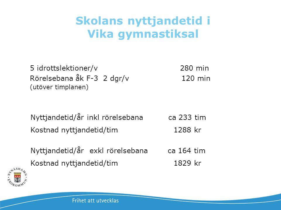 Skolans nyttjandetid i Vika gymnastiksal 5 idrottslektioner/v 280 min Rörelsebana åk F-3 2 dgr/v 120 min (utöver timplanen) Nyttjandetid/år inkl rörel