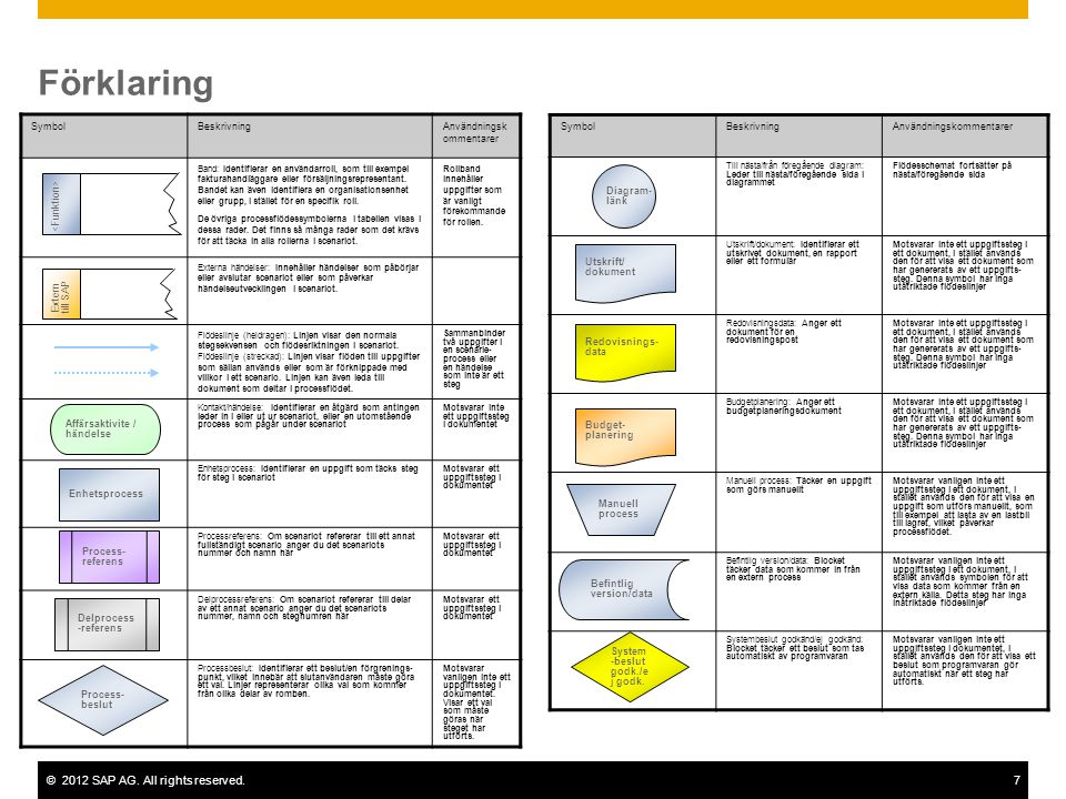 ©2012 SAP AG. All rights reserved.7 Förklaring SymbolBeskrivningAnvändningsk ommentarer Band: Identifierar en användarroll, som till exempel fakturaha