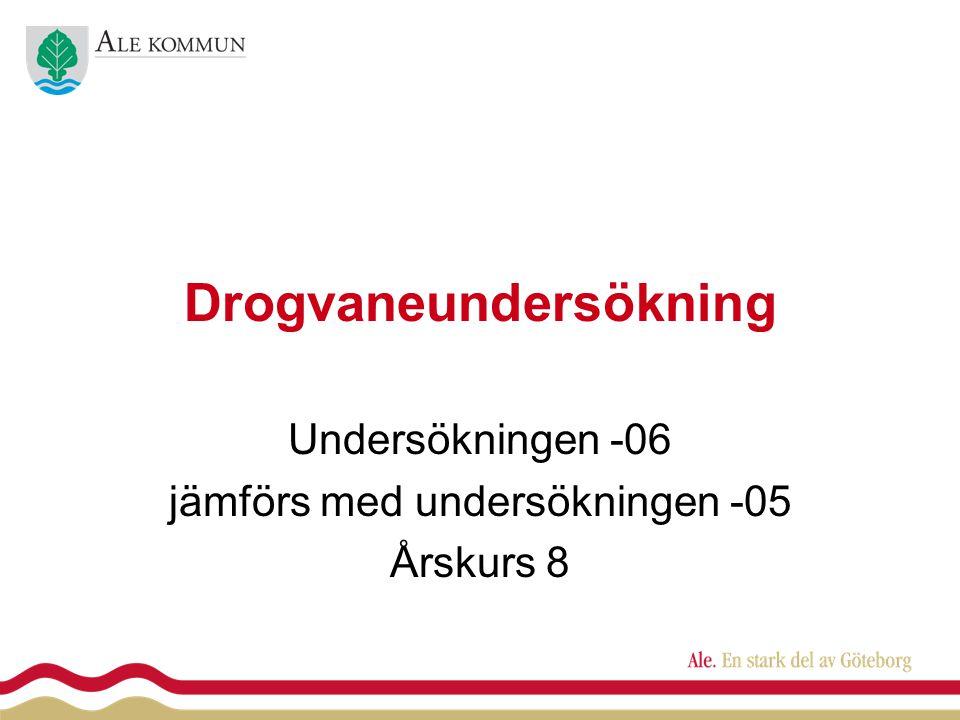 Drogvaneundersökning Undersökningen -06 jämförs med undersökningen -05 Årskurs 8