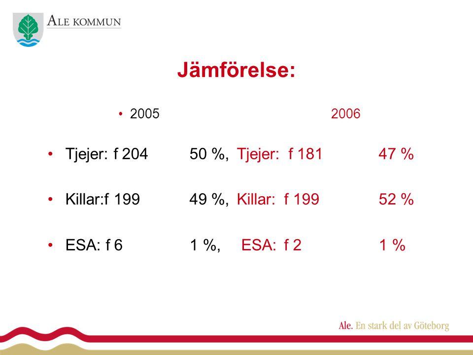 Jämförelse: •20052006 •Tjejer: f 20450 %, Tjejer: f 18147 % •Killar:f 19949 %, Killar: f 19952 % •ESA: f 61 %, ESA:f 21 %