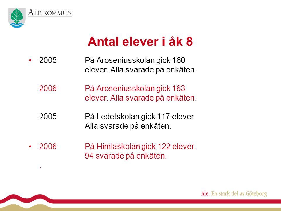 Antal elever i åk 8 •2005På Aroseniusskolan gick 160 elever.