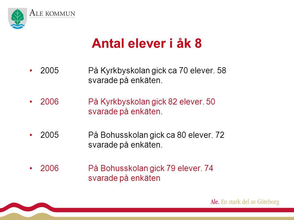 Antal elever i åk 8 •2005På Kyrkbyskolan gick ca 70 elever.