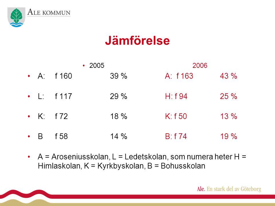 Jämförelse •20052006 •A:f 16039 %A: f 16343 % •L:f 11729 %H: f 9425 % •K:f 7218 %K: f 5013 % •Bf 5814 %B: f 74 19 % •A = Aroseniusskolan, L = Ledetskolan, som numera heter H = Himlaskolan, K = Kyrkbyskolan, B = Bohusskolan