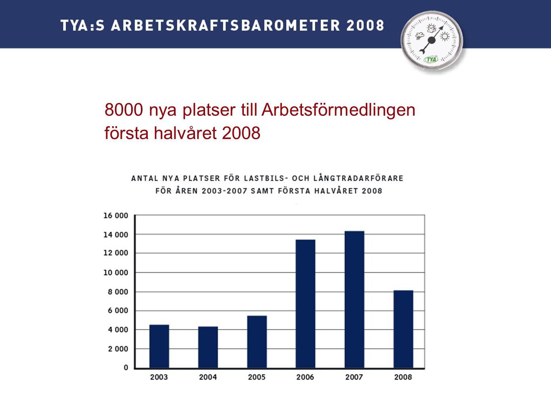 8000 nya platser till Arbetsförmedlingen första halvåret 2008