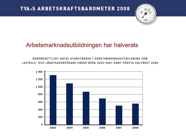 Arbetsmarknadsutbildningen har halverats
