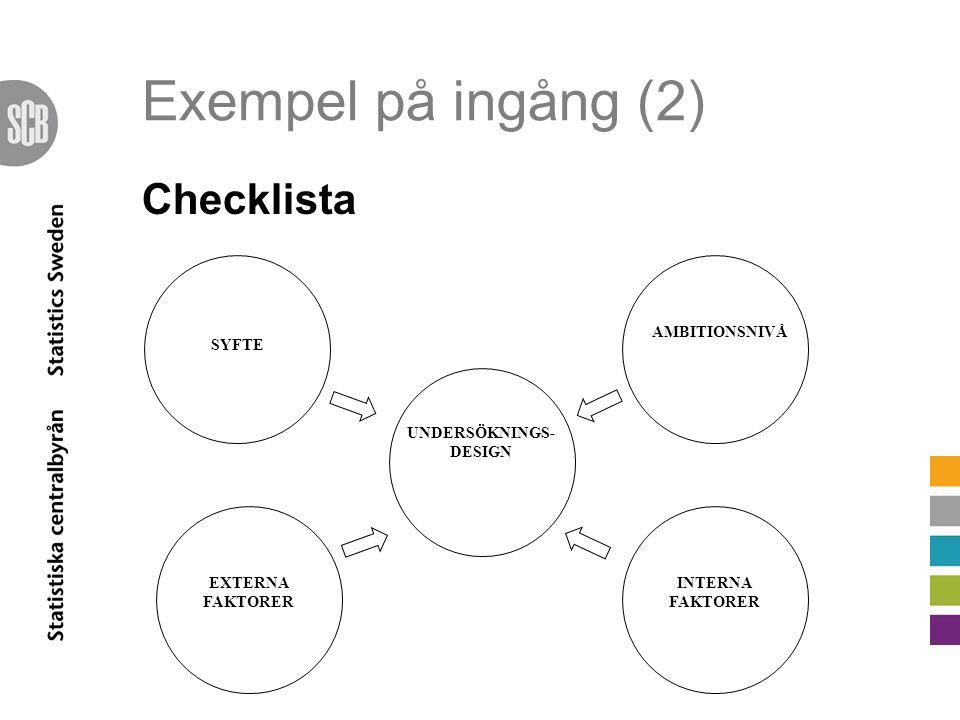 Exempel på ingång (2) Checklista UNDERSÖKNINGS- DESIGN SYFTE AMBITIONSNIVÅ EXTERNA FAKTORER INTERNA FAKTORER
