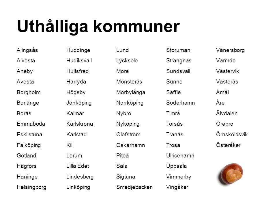 Uthålliga kommuner AlingsåsHuddingeLundStorumanVänersborg AlvestaHudiksvallLyckseleSträngnäsVärmdö AnebyHultsfredMoraSundsvallVästervik AvestaHärrydaMönsteråsSunneVästerås BorgholmHögsbyMörbylångaSäffleÅmål BorlängeJönköpingNorrköpingSöderhamnÅre BoråsKalmarNybroTimråÄlvdalen EmmabodaKarlskronaNyköpingTorsåsÖrebro EskilstunaKarlstadOlofströmTranåsÖrnsköldsvik FalköpingKilOskarhamnTrosaÖsteråker GotlandLerumPiteåUlricehamn HagforsLilla EdetSalaUppsala HaningeLindesbergSigtunaVimmerby HelsingborgLinköpingSmedjebackenVingåker