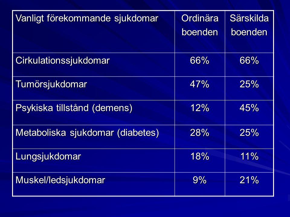 Vanligt förekommande sjukdomar OrdinäraboendenSärskildaboenden Cirkulationssjukdomar66%66% Tumörsjukdomar47%25% Psykiska tillstånd (demens) 12%45% Met