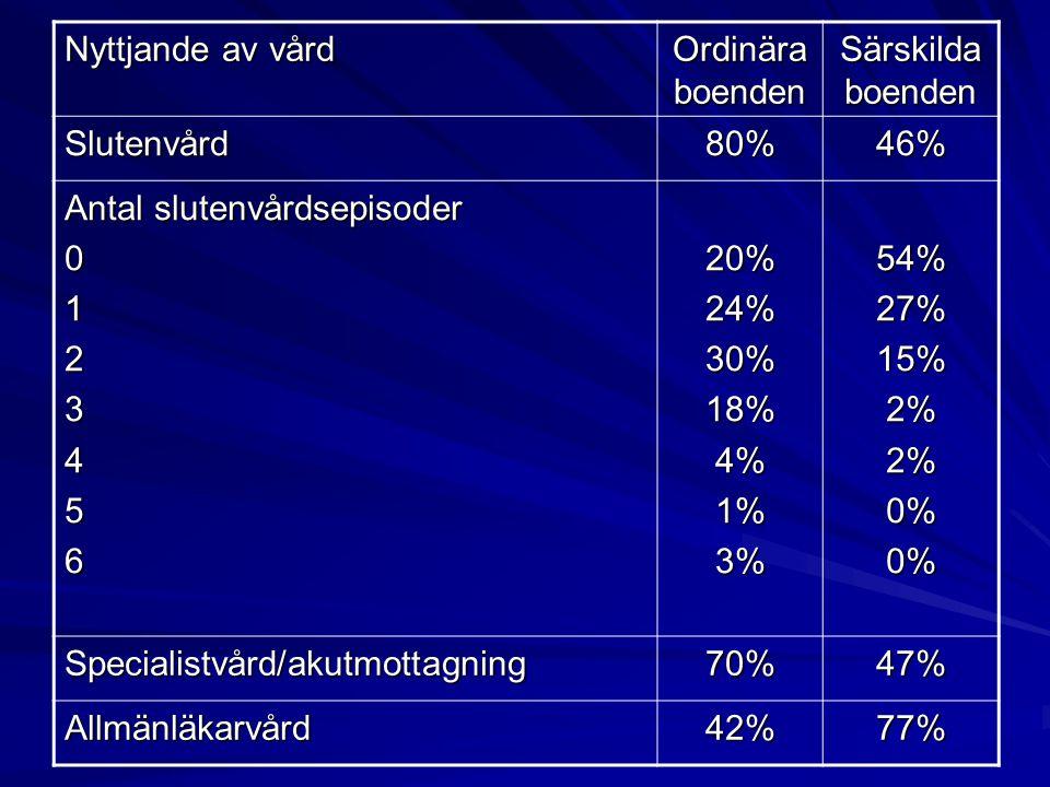 Nyttjande av vård Ordinära boenden Särskilda boenden Slutenvård80%46% Antal slutenvårdsepisoder 012345620%24%30%18%4%1%3%54%27%15%2%2%0%0% Specialistv