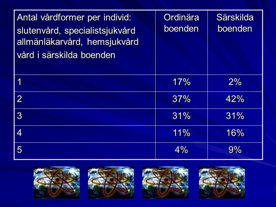 Antal vårdformer per individ: slutenvård, specialistsjukvård allmänläkarvård, hemsjukvård vård i särskilda boenden Ordinära boenden Särskilda boenden