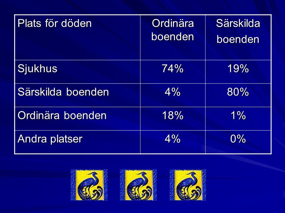 Plats för döden Ordinära boenden Särskildaboenden Sjukhus74%19% Särskilda boenden 4%80% Ordinära boenden 18%1% Andra platser 4%0%