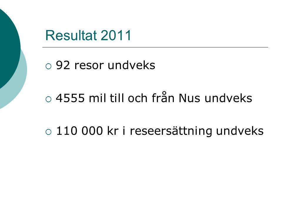Resultat 2011  92 resor undveks  4555 mil till och från Nus undveks  110 000 kr i reseersättning undveks