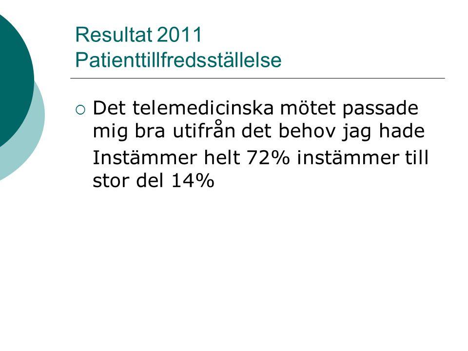 Resultat 2011 Patienttillfredsställelse  Det telemedicinska mötet passade mig bra utifrån det behov jag hade Instämmer helt 72% instämmer till stor del 14%