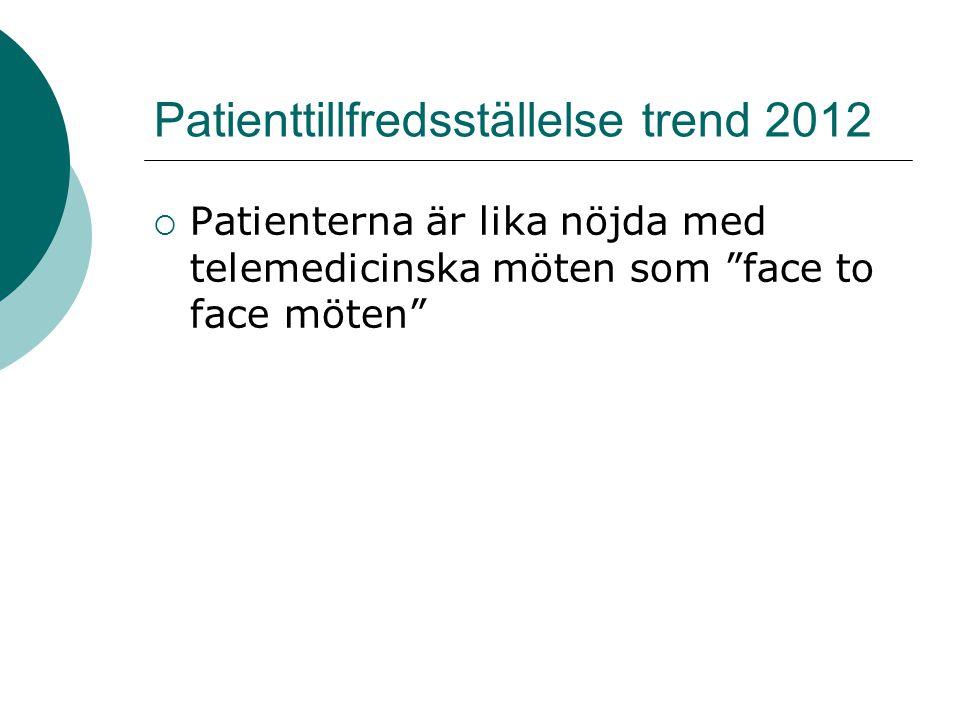 """Patienttillfredsställelse trend 2012  Patienterna är lika nöjda med telemedicinska möten som """"face to face möten"""""""
