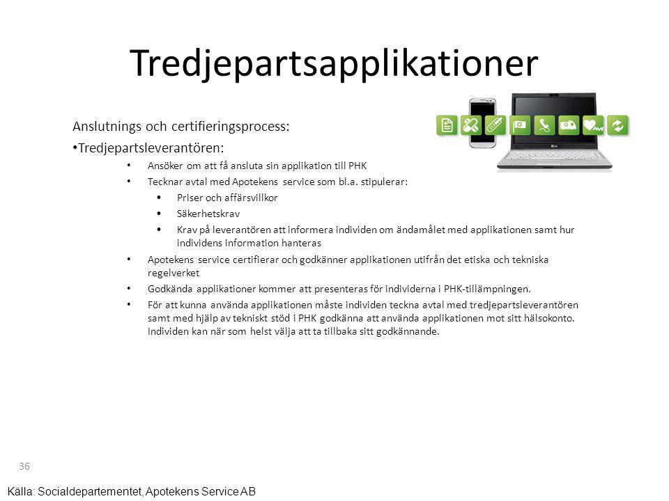 Tredjepartsapplikationer Anslutnings och certifieringsprocess: • Tredjepartsleverantören: • Ansöker om att få ansluta sin applikation till PHK • Teckn