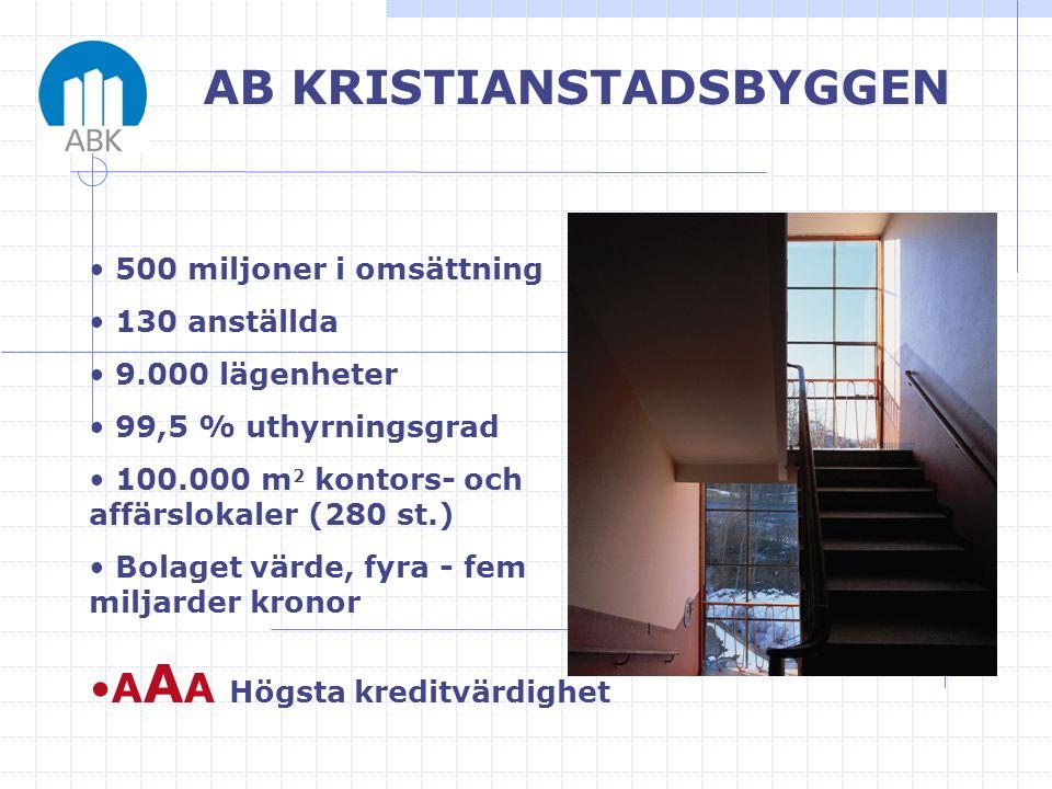 • 500 miljoner i omsättning • 130 anställda • 9.000 lägenheter • 99,5 % uthyrningsgrad • 100.000 m 2 kontors- och affärslokaler (280 st.) • Bolaget vä
