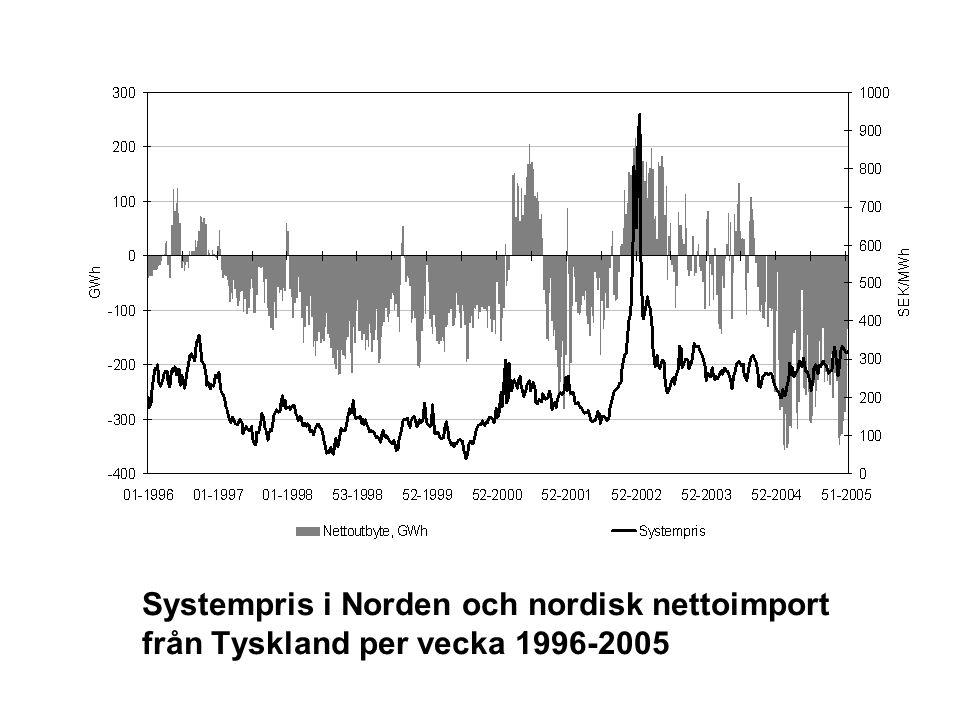 Systempris i Norden och nordisk nettoimport från Tyskland per vecka 1996-2005