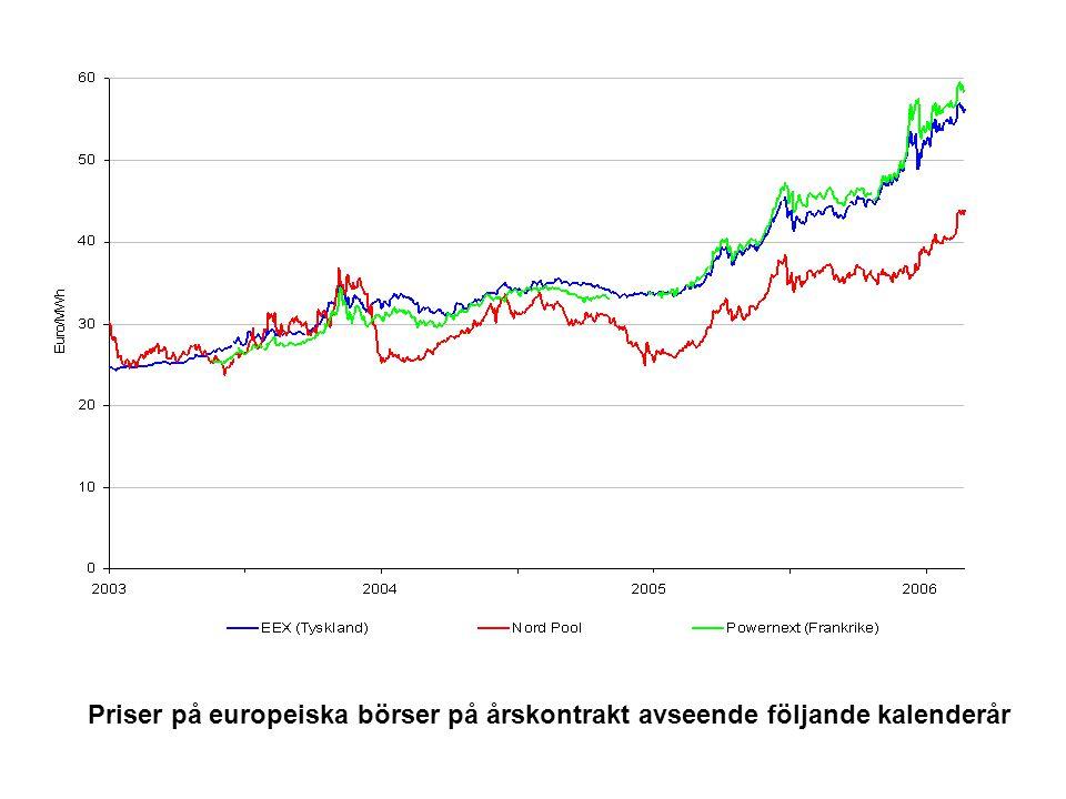 Priser på europeiska börser på årskontrakt avseende följande kalenderår