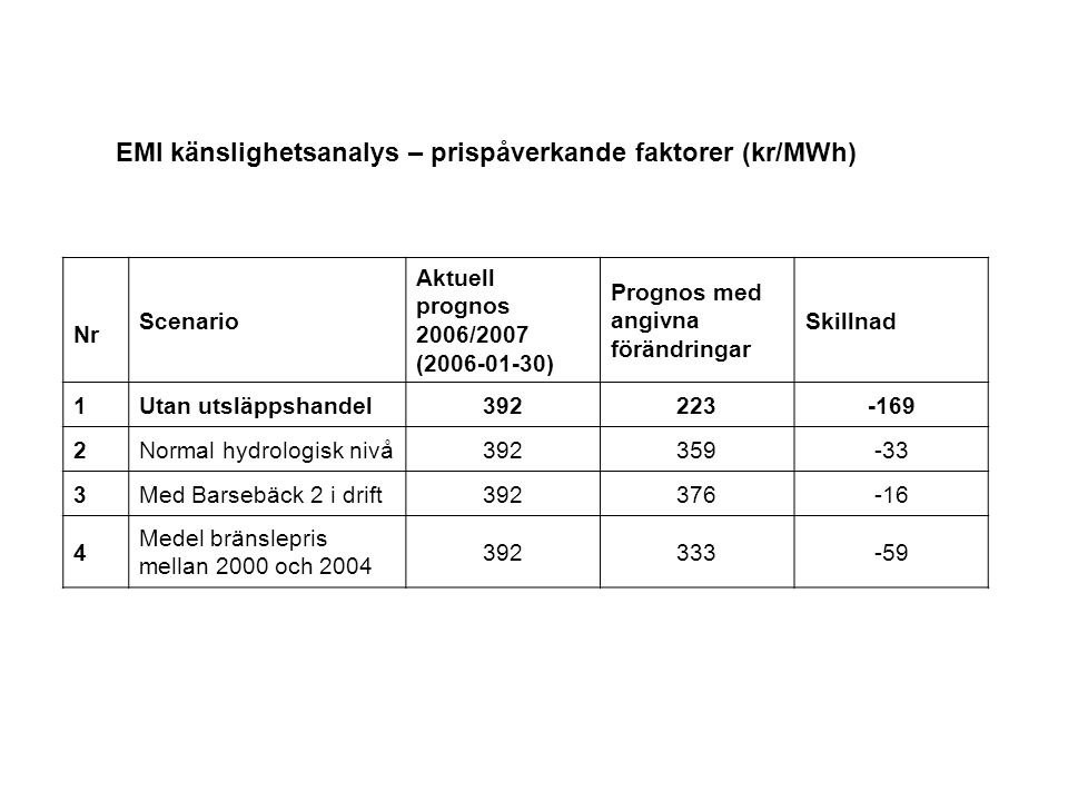 EMI känslighetsanalys – prispåverkande faktorer (kr/MWh) Nr Scenario Aktuell prognos 2006/2007 (2006-01-30) Prognos med angivna förändringar Skillnad