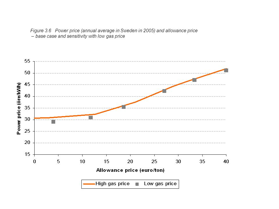 Figure 3.8Allowance price as a function of the gap – all cases