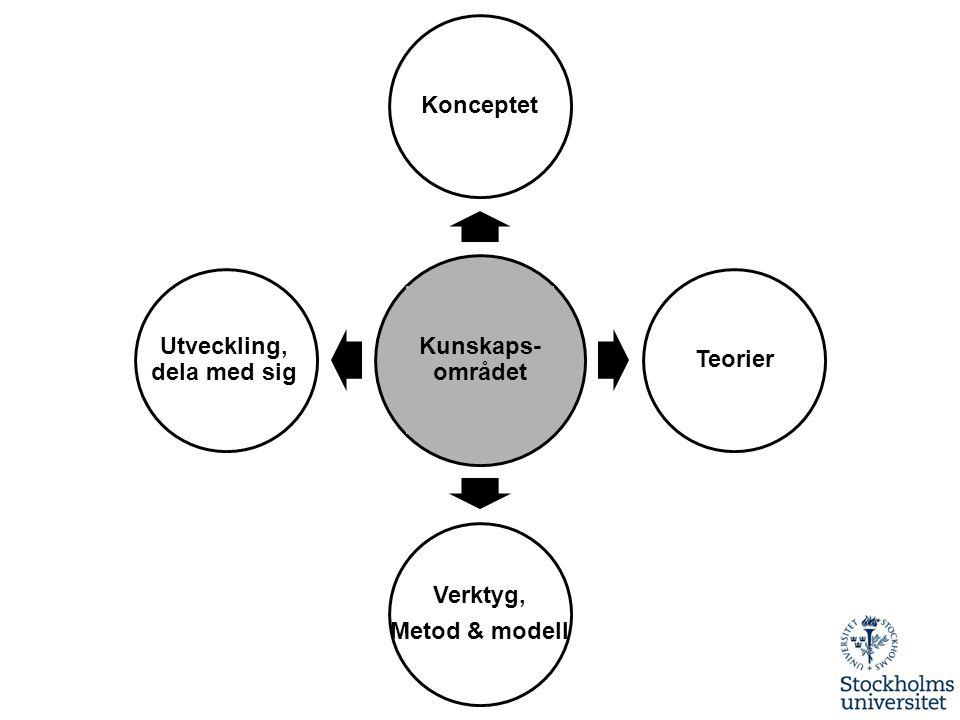 Kunskaps- området Konceptet Teorier Verktyg, Metod & modell Utveckling, dela med sig