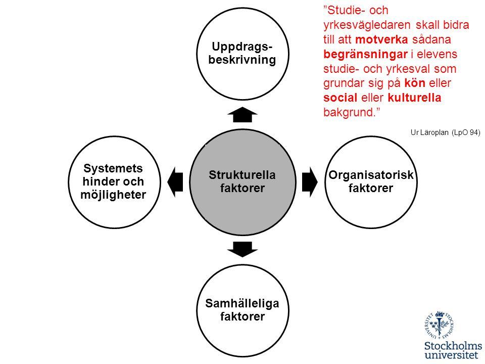 """Strukturella faktorer Uppdrags- beskrivning Organisatorisk faktorer Samhälleliga faktorer Systemets hinder och möjligheter """"Studie- och yrkesvägledare"""