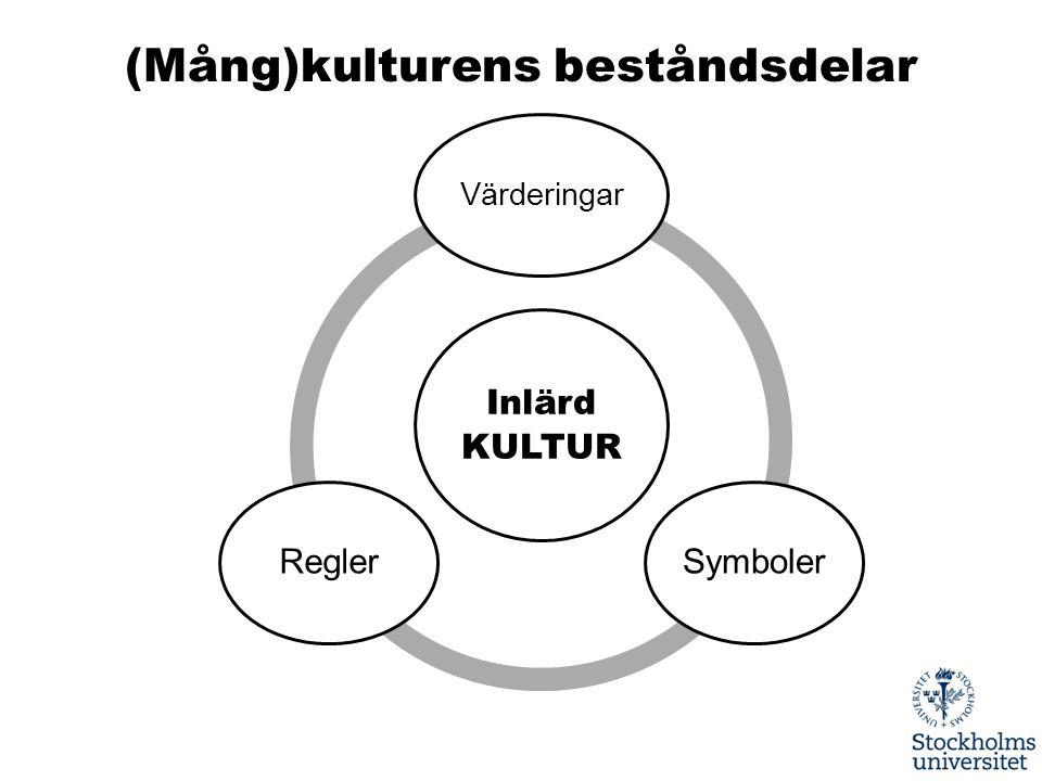Inlärd KULTUR Värderingar SymbolerRegler (Mång)kulturens beståndsdelar