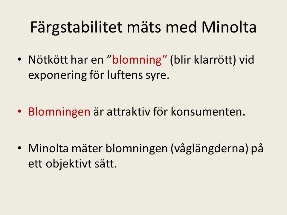 Färgstabilitet mäts med Minolta • Nötkött har en blomning (blir klarrött) vid exponering för luftens syre.