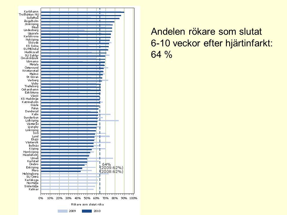 Andelen fd rökare som fortfarande är rökfria ett år efter hjärtinfarkt: 56 %