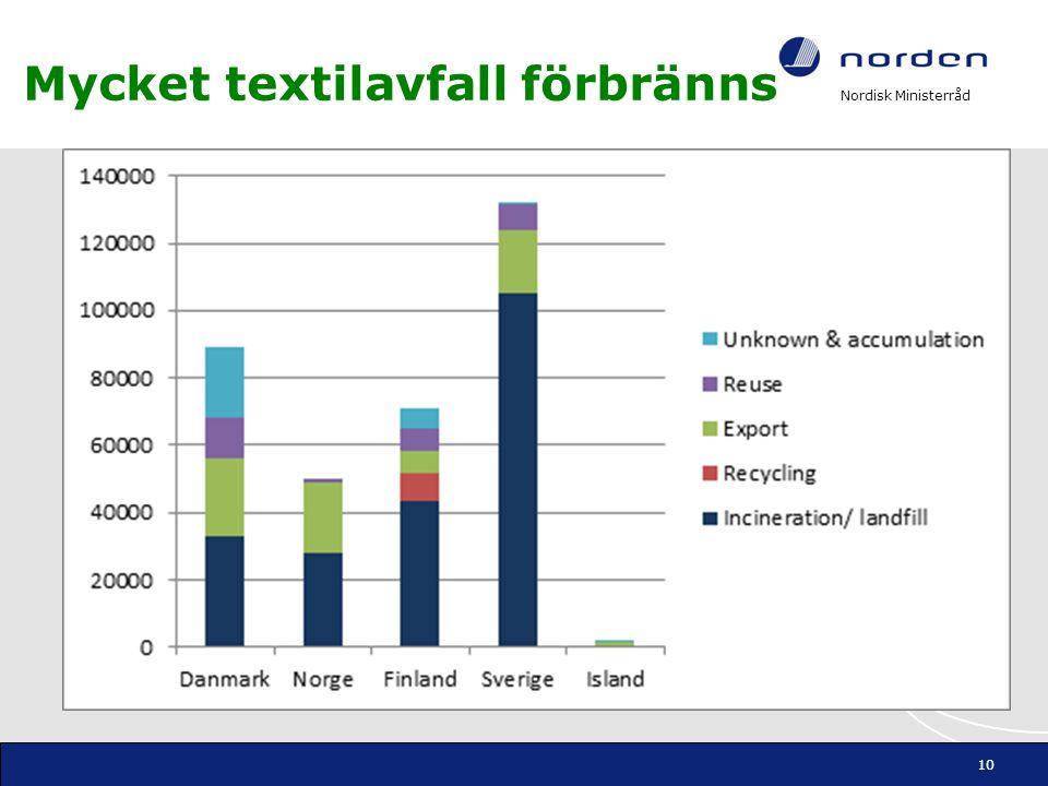 Nordisk Ministerråd Mycket textilavfall förbränns 10