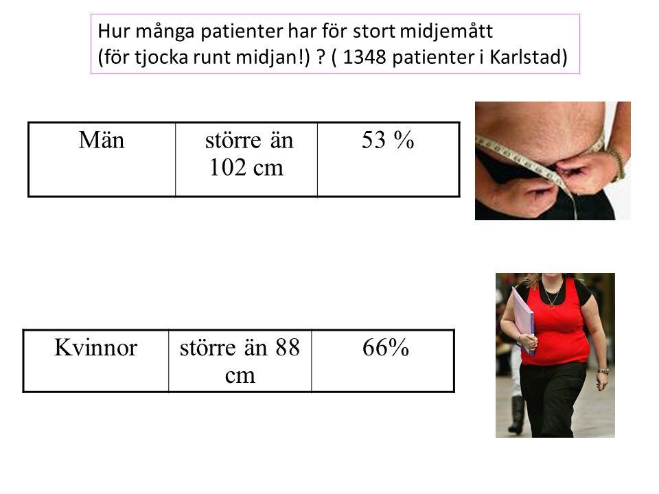 Kvinnorstörre än 88 cm 66% Män större än 102 cm 53 % Hur många patienter har för stort midjemått (för tjocka runt midjan!) .