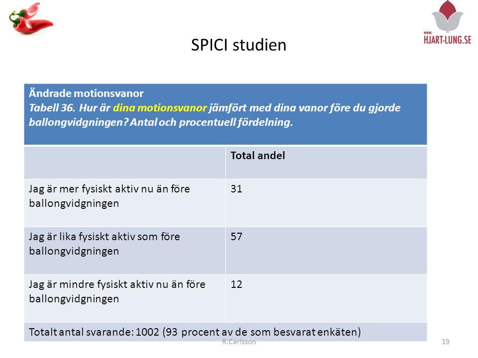 SPICI studien Ändrade motionsvanor Tabell 36.