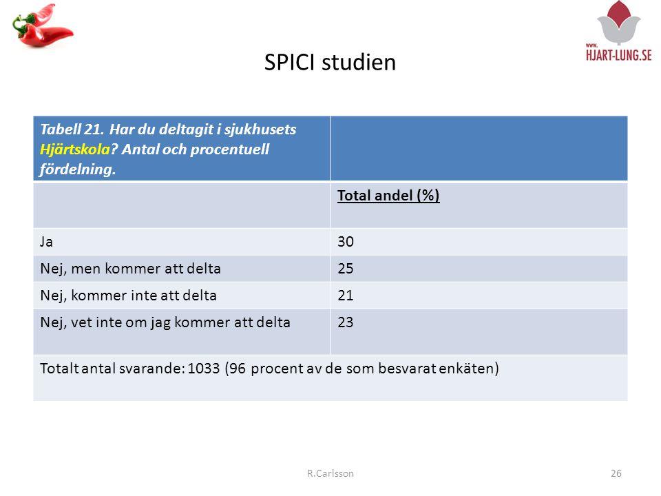 SPICI studien Tabell 21.Har du deltagit i sjukhusets Hjärtskola.