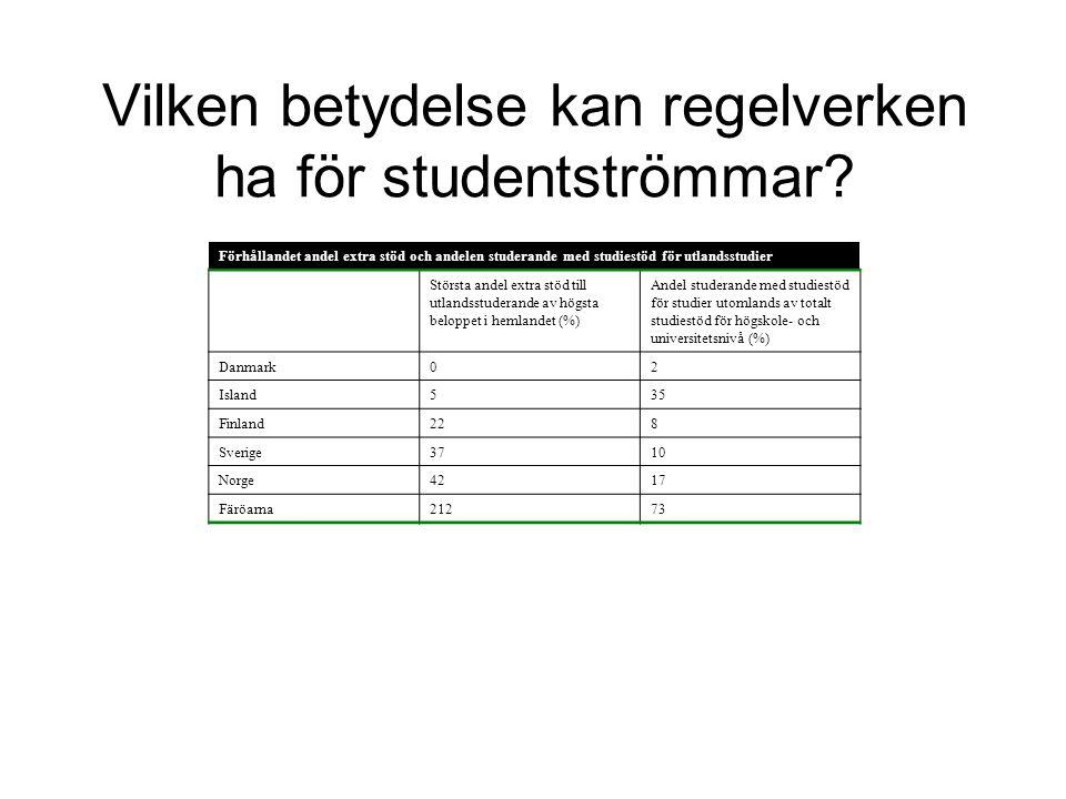 Vilken betydelse kan regelverken ha för studentströmmar? Förhållandet andel extra stöd och andelen studerande med studiestöd för utlandsstudier Störst