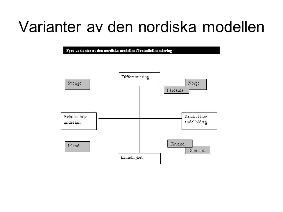 Varianter av den nordiska modellen Differentiering Enhetlighet Relativt hög andel bidrag Relativt hög andel lån Norge Färöarna Sverige Danmark Finland Island Fyra varianter av den nordiska modellen för studiefinansiering