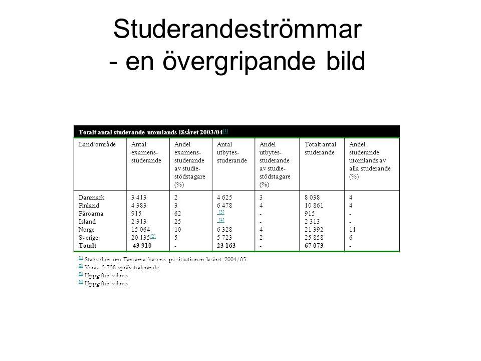 Studerandeströmmar - en övergripande bild Totalt antal studerande utomlands läsåret 2003/04 [1] [1] Land/områdeAntal examens- studerande Andel examens- studerande av studie- stödstagare (%) Antal utbytes- studerande Andel utbytes- studerande av studie- stödstagare (%) Totalt antal studerande Andel studerande utomlands av alla studerande (%) Danmark Finland Färöarna Island Norge Sverige Totalt 3 413 4 383 915 2 313 15 064 20 135 [2] [2] 43 910 2 3 62 25 10 5 - 4 625 6 478 - [3] [3] - [4] [4] 6 328 5 723 23 163 34--42-34--42- 8 038 10 861 915 2 313 21 392 25 858 67 073 4 - 11 6 - [1] [1] Statistiken om Färöarna baseras på situationen läsåret 2004/05.