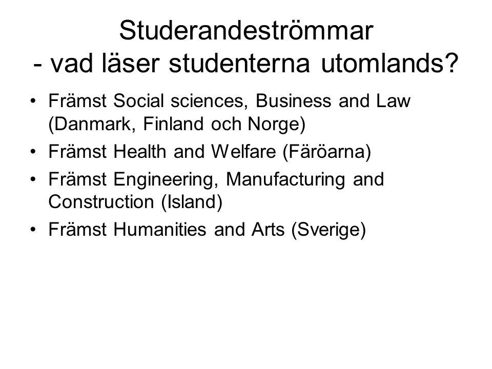 Studerandeströmmar - vad läser studenterna utomlands? •Främst Social sciences, Business and Law (Danmark, Finland och Norge) •Främst Health and Welfar