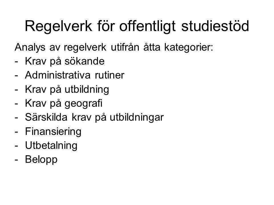 Regelverk för offentligt studiestöd Analys av regelverk utifrån åtta kategorier: -Krav på sökande -Administrativa rutiner -Krav på utbildning -Krav på geografi -Särskilda krav på utbildningar -Finansiering -Utbetalning -Belopp