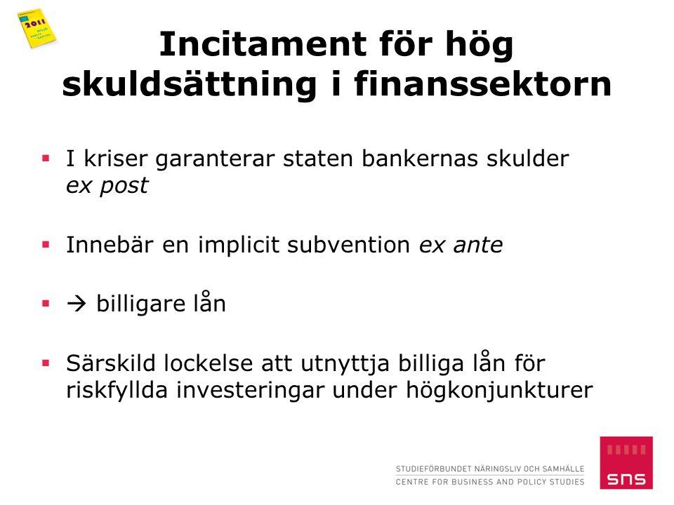 Incitament för hög skuldsättning i finanssektorn  I kriser garanterar staten bankernas skulder ex post  Innebär en implicit subvention ex ante  billigare lån  Särskild lockelse att utnyttja billiga lån för riskfyllda investeringar under högkonjunkturer
