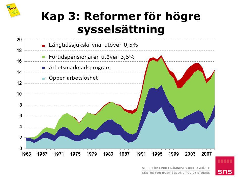 Kap 3: Reformer för högre sysselsättning Långtidssjukskrivna utöver 0,5% Förtidspensionärer utöver 3,5% Arbetsmarknadsprogram Öppen arbetslöshet