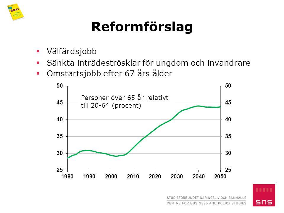  Välfärdsjobb  Sänkta inträdeströsklar för ungdom och invandrare  Omstartsjobb efter 67 års ålder Personer över 65 år relativt till 20-64 (procent)