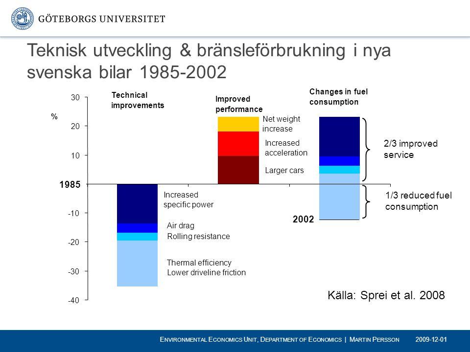 Teknisk utveckling & bränsleförbrukning i nya svenska bilar 1985-2002 -40 -30 -20 -10 0 10 20 30 % Technical improvements 1985 Increased specific powe