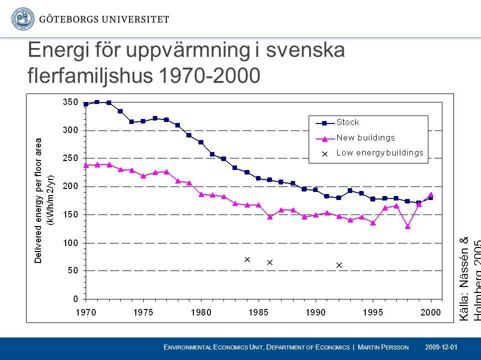 Energi för uppvärmning i svenska flerfamiljshus 1970-2000 Källa: Nässén & Holmberg 2005 2009-12-01 E NVIRONMENTAL E CONOMICS U NIT, D EPARTMENT OF E C
