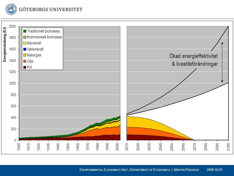 Ökad energieffektivitet & livsstilsförändringar 2009-12-01 E NVIRONMENTAL E CONOMICS U NIT, D EPARTMENT OF E CONOMICS | M ARTIN P ERSSON