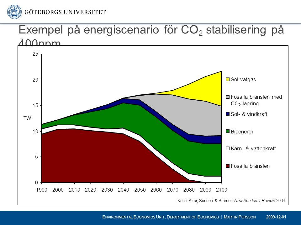 Exempel på energiscenario för CO 2 stabilisering på 400ppm 0 5 10 15 20 25 199020002010202020302040205020602070208020902100 TW Sol-vätgas Fossila brän