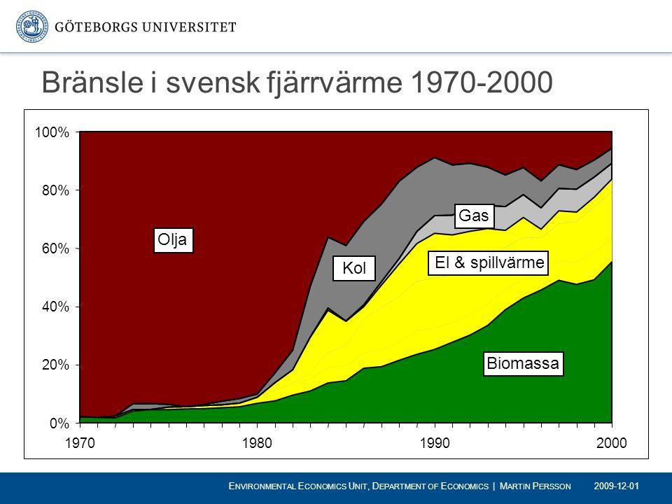 Bränsle i svensk fjärrvärme 1970-2000 0% 20% 40% 60% 80% 100% 1970198019902000 Olja Kol Gas El & spillvärme Biomassa 2009-12-01 E NVIRONMENTAL E CONOM