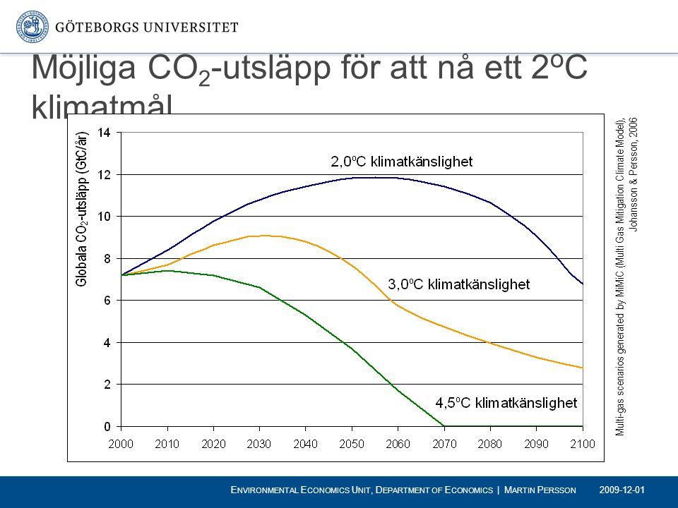 Möjliga CO 2 -utsläpp för att nå ett 2 o C klimatmål Multi-gas scenarios generated by MiMiC (Multi Gas Mitigation Climate Model), Johansson & Persson,